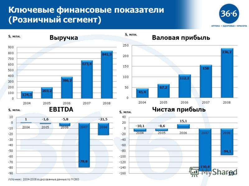 19 Ключевые финансовые показатели (Розничный сегмент) 19 Источник: 2004-2008 аудированные данные по МСФО