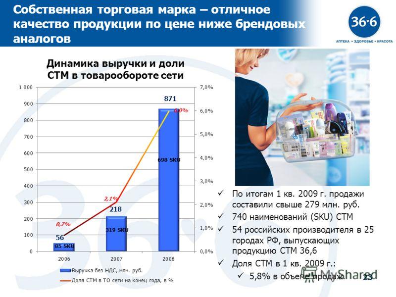 23 Собственная торговая марка – отличное качество продукции по цене ниже брендовых аналогов По итогам 1 кв. 2009 г. продажи составили свыше 279 млн. руб. 740 наименований (SKU) СТМ 54 российских производителя в 25 городах РФ, выпускающих продукцию СТ