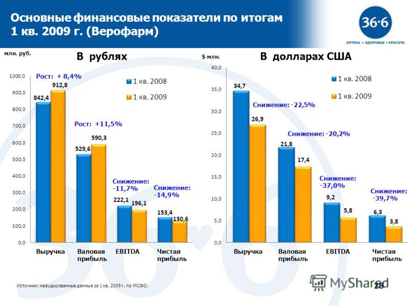 28 Основные финансовые показатели по итогам 1 кв. 2009 г. (Верофарм) Источник: неаудированные данные за 1 кв. 2009 г. по МСФО. В рубляхВ долларах США млн. руб. $ млн. Рост: + 8,4% Снижение: -39,7%