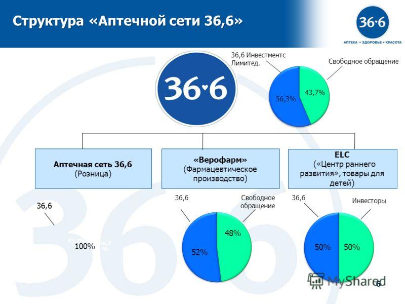 6 Структура «Аптечной сети 36,6» ELC («Центр раннего развития», товары для детей) 50%50% 50% 36,6 Аптечная сеть 36,6 (Розница) «Верофарм» (Фармацевтическое производство) 43.7% 56,3 % Свободное обращение 52% 48% 36,6 Инвесторы 6 Свободное обращение