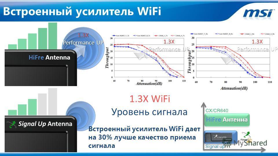 1.3X Performance UP CX/CR640 Signal up Антенна HiFre Антенна 1.3X Performance UP 1.3X HiFre Antenna Встроенный усилитель WiFi дает на 30% лучше качество приема сигнала 1.3X WiFi Уровень сигнала Встроенный усилитель WiFi