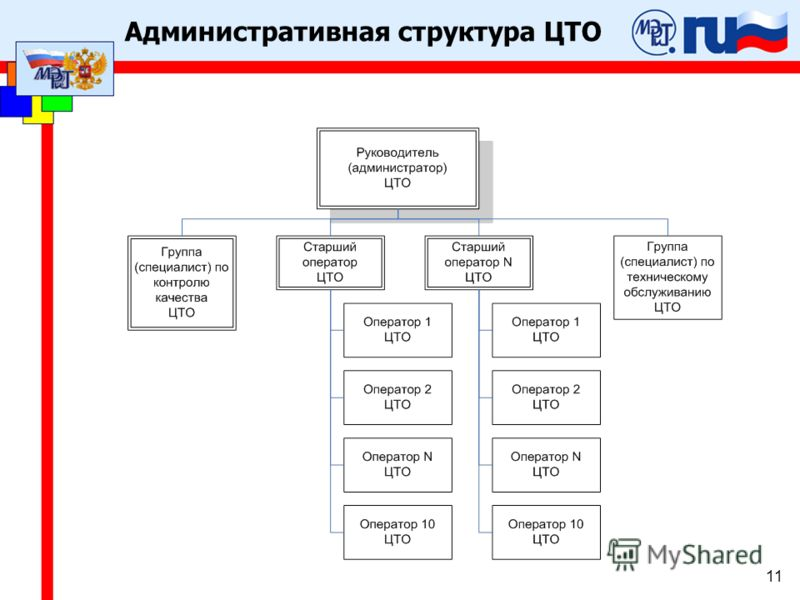Административная структура ЦТО 11