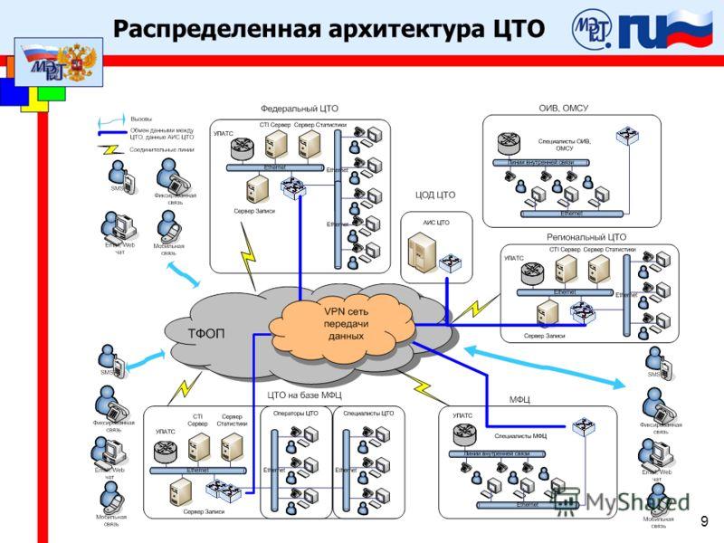 Распределенная архитектура ЦТО 9