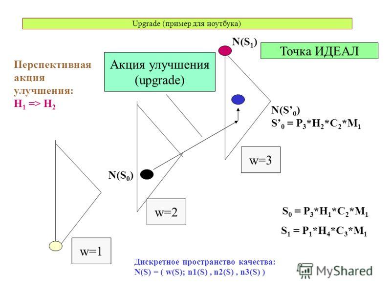 Upgrade (пример для ноутбука) Точка ИДЕАЛ w=1 w=3 w=2 Акция улучшения (upgrade) Дискретное пространство качества: N(S) = ( w(S); n1(S), n2(S), n3(S) ) N(S 1 ) N(S 0 ) S 0 = P 3 *H 2 *C 2 *M 1 Перспективная акция улучшения: H 1 => H 2 S 0 = P 3 *H 1 *