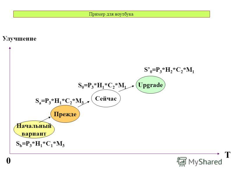 Пример для ноутбука Начальный вариант T 0 Прежде Сейчас Upgrade Улучшение S 0 =P 3 *H 1 *C 2 *M 1 S 0 =P 3 *H 2 *C 2 *M 1 S a =P 3 *H 1 *C 2 *M 3 S b =P 3 *H 1 *C 1 *M 3