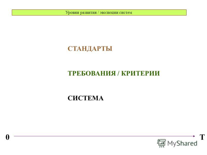 Уровни развития / эволюции систем T0 СТАНДАРТЫ ТРЕБОВАНИЯ / КРИТЕРИИ СИСТЕМА
