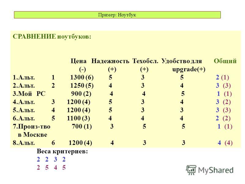 СРАВНЕНИЕ ноутбуков: Цена Надежность Техобсл. Удобство для Общий (-) (+) (+) upgrade(+) 1.Альт. 1 1300 (6) 5 3 5 2 (1) 2.Альт. 2 1250 (5) 4 3 4 3 (3) 3.Мой PC 900 (2) 4 4 5 1 (1) 4.Альт. 3 1200 (4) 5 3 4 3 (2) 5.Альт. 4 1200 (4) 5 3 3 3 (3) 6.Альт. 5