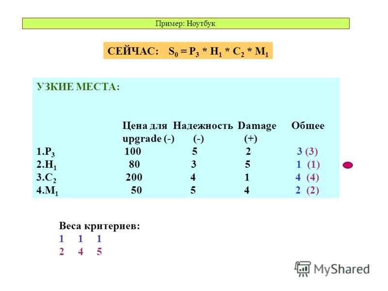 УЗКИЕ МЕСТА: Цена для Надежность Damage Общее upgrade (-) (-) (+) 1.P 3 100 5 2 3 (3) 2.H 1 80 3 5 1 (1) 3.C 2 200 4 1 4 (4) 4.M 1 50 5 4 2 (2) Веса критериев: 1 1 1 2 4 5 СЕЙЧАС: S 0 = P 3 * H 1 * C 2 * M 1 Пример: Ноутбук
