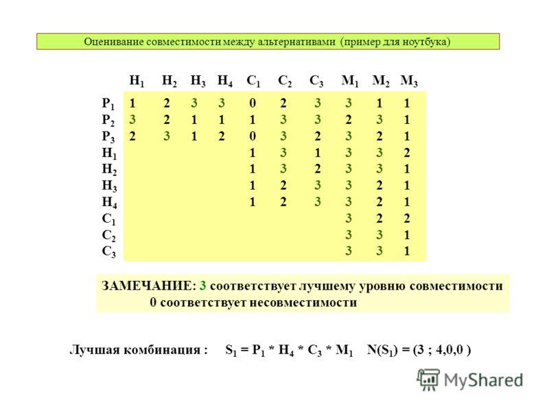 Оценивание совместимости между альтернативами (пример для ноутбука) P1P2P3H1H2H3H4C1C2C3P1P2P3H1H2H3H4C1C2C3 H 1 H 2 H 3 H 4 C 1 C 2 C 3 M 1 M 2 M 3 1 2 3 3 0 2 3 3 1 1 3 2 1 1 1 3 3 2 3 1 2 3 1 2 0 3 2 3 2 1 1 3 1 3 3 2 1 3 2 3 3 1 1 2 3 3 2 1 3 2 2