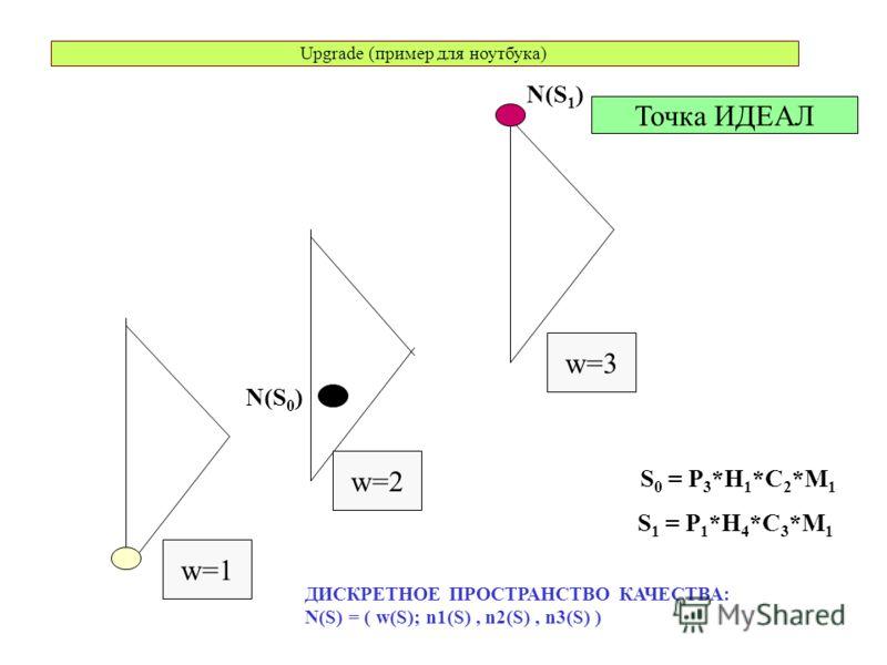 Upgrade (пример для ноутбука) Точка ИДЕАЛ w=1 w=3 w=2 ДИСКРЕТНОЕ ПРОСТРАНСТВО КАЧЕСТВА: N(S) = ( w(S); n1(S), n2(S), n3(S) ) N(S 1 ) N(S 0 ) S 0 = P 3 *H 1 *C 2 *M 1 S 1 = P 1 *H 4 *C 3 *M 1