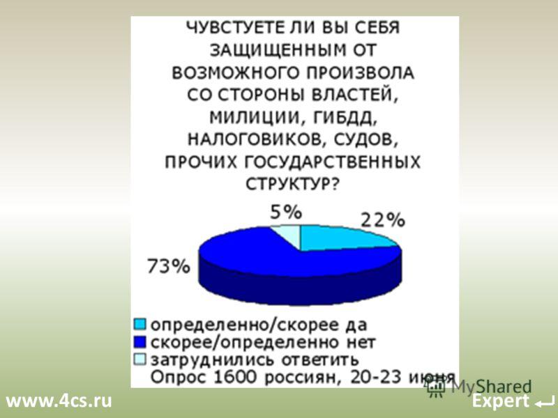 www.4cs.ru Expert