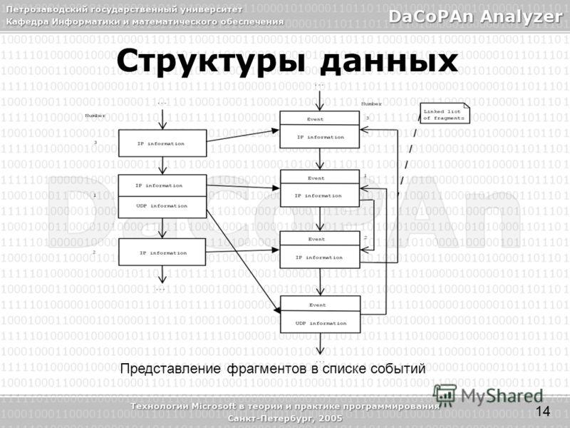 Структуры данных Представление фрагментов в списке событий 14