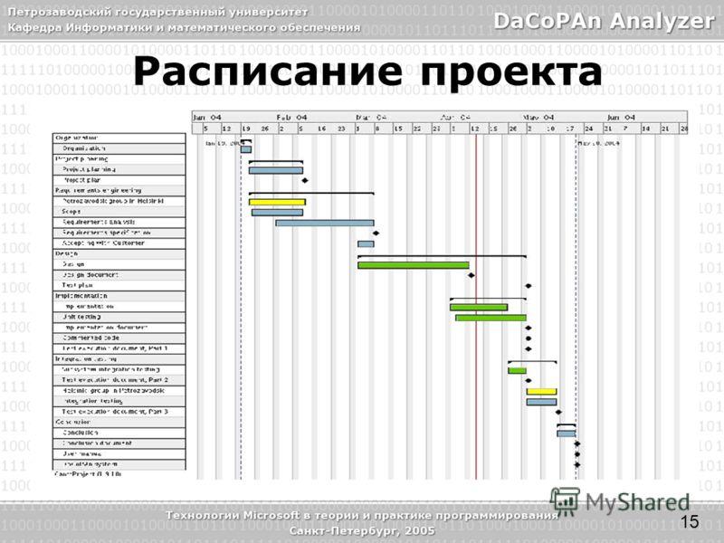 Расписание проекта 15