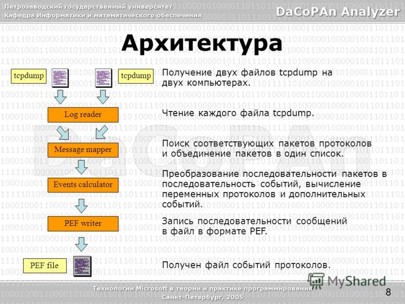 tcpdump Message mapper Events calculator Log reader PEF writer PEF file Получение двух файлов tcpdump на двух компьютерах. Чтение каждого файла tcpdump. Поиск соответствующих пакетов протоколов и объединение пакетов в один список. Преобразование посл