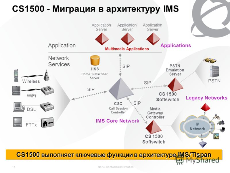 Nortel Confidential Information 12 CS1500 - Миграция в архитектуру IMS Application Network Services WiFi Wireless DSL FTTx Call Session Controller CSC Application Server HSS Home Subscriber Server Multimedia Applications Application Server SIP IMS Co