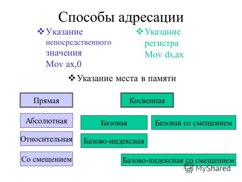 Способы адресации Указание непосредственного значения Mov ax,0 Указание регистра Mov ds,ax Указание места в памяти ПрямаяКосвенная Абсолютная Со смещением Относительная Базовая со смещениемБазовая Базово-индексная Базово-индексная со смещением