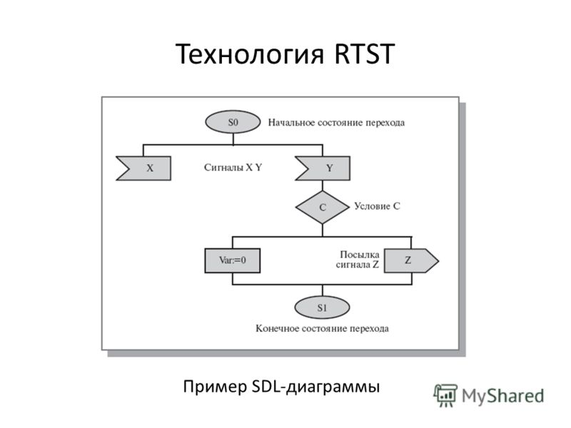Технология RTST Пример SDL-диаграммы
