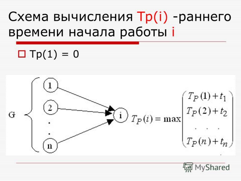 Схема вычисления Tp(i) -раннего времени начала работы i Тр(1) = 0
