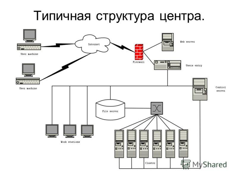 Типичная структура центра.