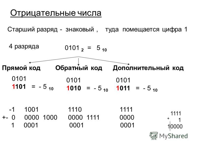 Старший разряд - знаковый, туда помещается цифра 1 4 разряда 0101 2 = 5 10 Прямой код Обратный код Дополнительный код 0101 1101 = - 5 10 0101 1010 = - 5 10 -1 1001 1110 1111 +- 0 0000 1000 0000 1111 0000 1 0001 0001 0001 0101 1011 = - 5 10 1111 + 1 1