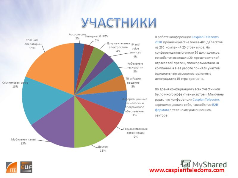 В работе конференции Caspian Telecoms 2010 приняли участие более 400 делегатов из 200 компаний 25 стран мира. На конференции выступили 50 докладчиков, ее события освещали 20 представителей отраслевой прессы, спонсорами стали 28 компаний, а в ее работ