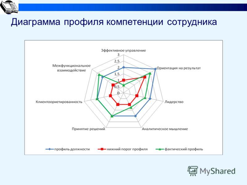 Диаграмма профиля компетенции сотрудника