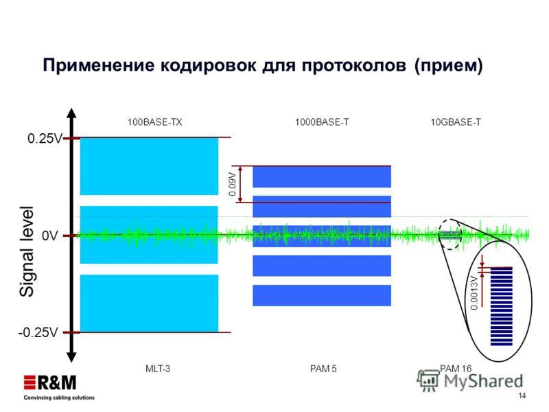 13 Применение кодировок для протоколов (передача) Signal level 0V 1V -1V 100BASE-TX 1000BASE-T 10GBASE-T MLT-3 PAM 5 PAM 16 0.5V 0.13V