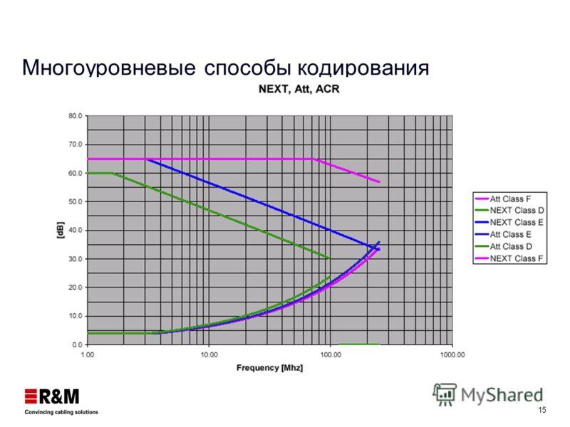 14 Применение кодировок для протоколов (прием) Signal level 0V 0.25V -0.25V 100BASE-TX 1000BASE-T 10GBASE-T MLT-3 PAM 5 PAM 16 0.09V 0.0013V