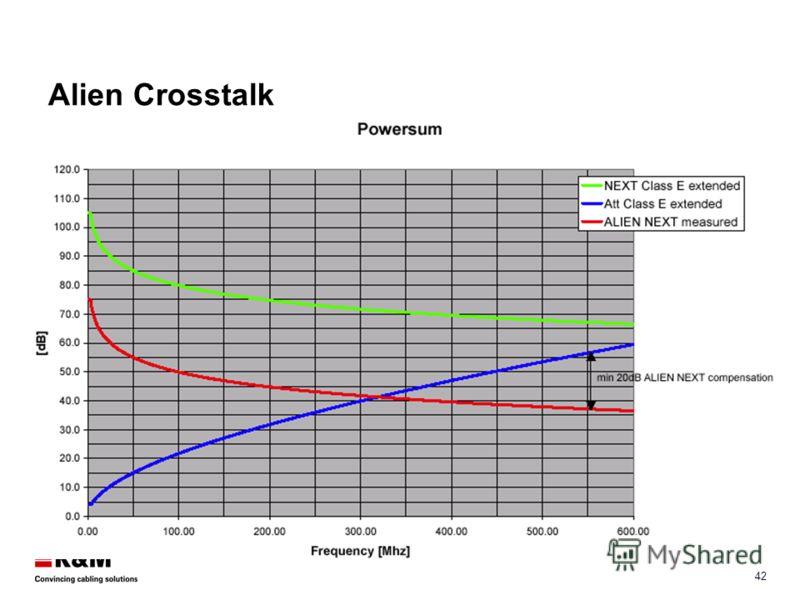 41 Alien Crosstalk Когда кабели расположены вплотную наводка с одного из них оказывает влияние на другой. Этот эффект называется внешней перекрестной наводкой. Особенно значимым является для кабелей UTP, связанных в пучки длиннее 15 м. Этот эффект не