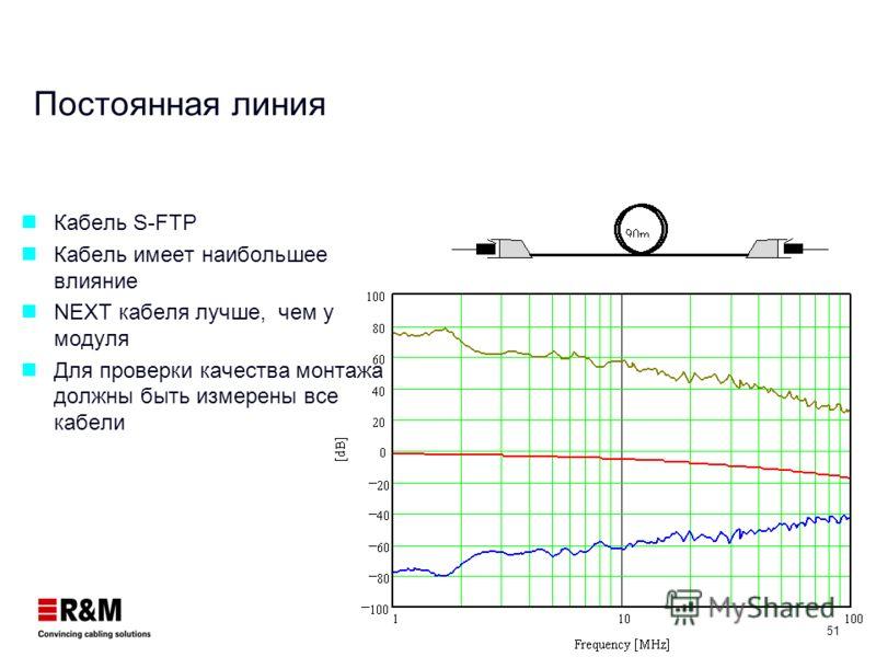 50 Параметры компонентов Коннектор Затухание < 0.4 dB на 100 MHz Кат.5 < 0.2 dB на 100 MHz Кат.6 < 0.32 dB на 250 MHz Кат.6 NEXT > 45dB на 100 MHz Кат.5е > 54dB на 100 MHz Кат.6 > 46dB на 250 MHz Кат.6 Кабели Затухание (100MHz) AWG 23 (0.58mm) 18,0 d