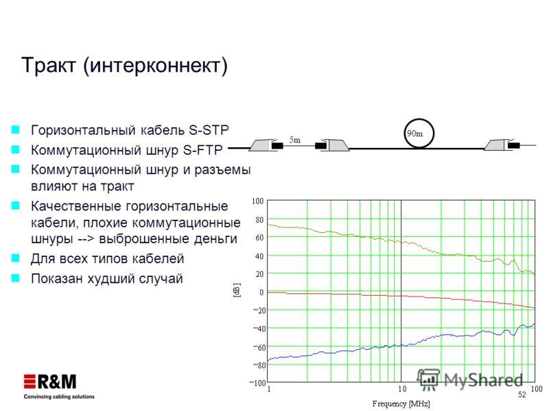 51 Постоянная линия Кабель S-FTP Кабель имеет наибольшее влияние NEXT кабеля лучше, чем у модуля Для проверки качества монтажа должны быть измерены все кабели