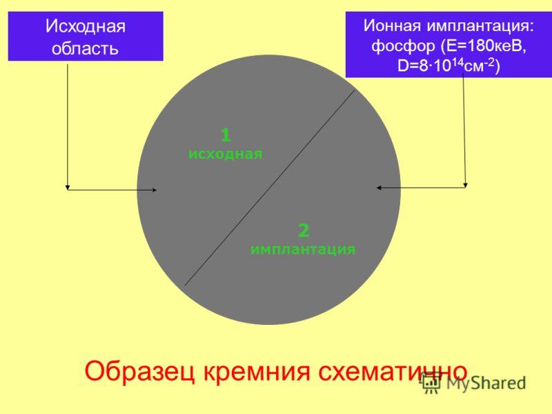 1 исходная 2 имплантация Образец кремния схематично Исходная область Ионная имплантация: фосфор (Е=180кеВ, D=8·10 14 cм -2 )