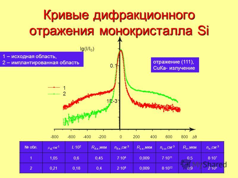Кривые дифракционного отражения монокристалла Si -800 -600 -400 -2000 200 400 600 800 θ lg(I/I 0 ) 1E-3 0.1 1 2 отражение (111), CuКa- излучение 1 – исходная область, 2 – имплантированная область обл. d, см -1 L·10 2 R д.к.,мкмn д.к.,см -3 R c.к.,мкм