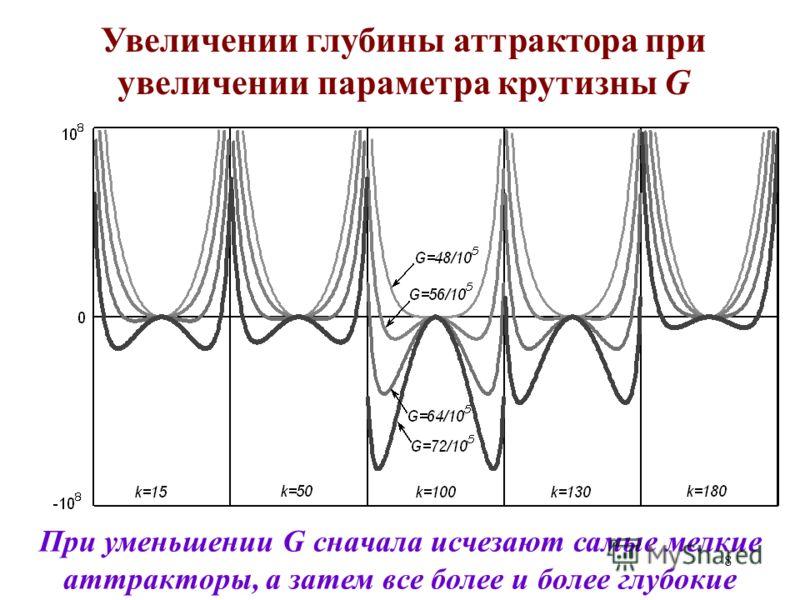 8 Увеличении глубины аттрактора при увеличении параметра крутизны G При уменьшении G сначала исчезают самые мелкие аттракторы, а затем все более и более глубокие