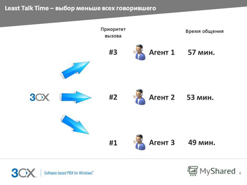 9 Least Talk Time – выбор меньше всех говорившего Агент 1 Агент 2 Агент 3 Время общения 57 мин. 53 мин. 49 мин. #3 Приоритет вызова #2 #1