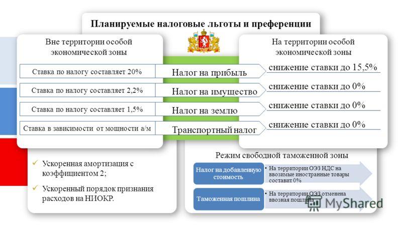 Ставка по налогу составляет 20% Ставка по налогу составляет 2,2% Ставка по налогу составляет 1,5% Ставка в зависимости от мощности а/м На территории особой экономической зоны Вне территории особой экономической зоны снижение ставки до 15,5% снижение