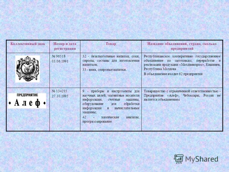 Коллективный знакНомер и дата регистрации ТоварНазвание объединения, страна, сколько предприятий 96518 03.06.1991 32 - безалкогольные напитки, соки, сиропы, составы для изготовления напитков; 33 - вина, спиртные напитки. Республиканское кооперативно