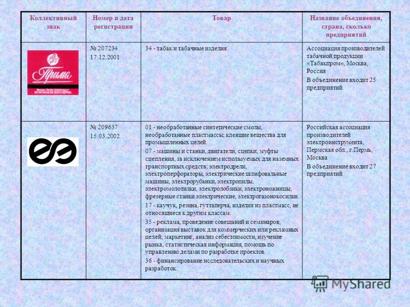 Коллективный знак Номер и дата регистрации ТоварНазвание объединения, страна, сколько предприятий 207234 17.12.2001 34 - табак и табачные изделияАссоциация производителей табачной продукции «Табакпром», Москва, Россия В объединение входит 25 предприя