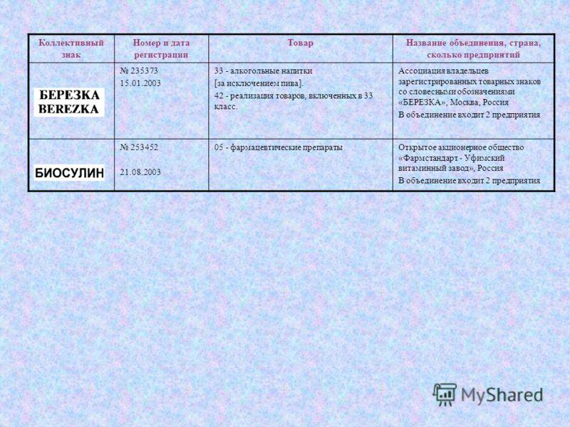Коллективный знак Номер и дата регистрации ТоварНазвание объединения, страна, сколько предприятий 235373 15.01.2003 33 - алкогольные напитки [за исключением пива]. 42 - реализация товаров, включенных в 33 класс. Ассоциация владельцев зарегистрированн