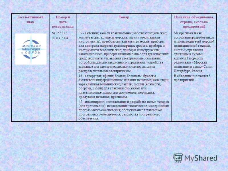 Коллективный знак Номер и дата регистрации ТоварНазвание объединения, страна, сколько предприятий 265577 20.03.2004 09 - антенны; кабели коаксиальные; кабели электрические; коммутаторы; компасы морские; лаги (измерительные инструменты); преобразовате