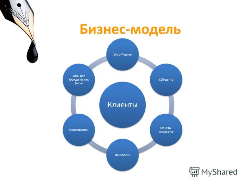 Бизнес-модель Клиенты Web-ПорталCall-центр Юристы- эксперты ПсихологиСтраховщики SaaS для Юридических фирм
