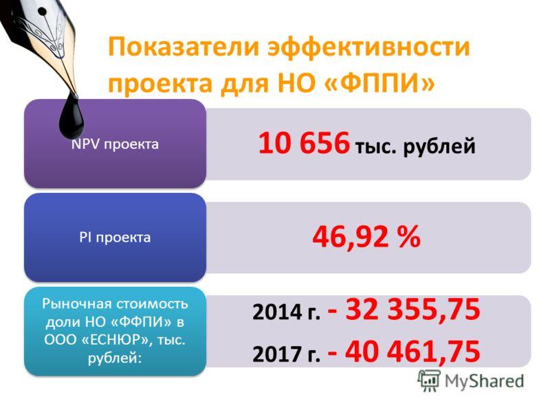 Показатели эффективности проекта для НО «ФППИ» 10 656 тыс. рублей NPV проекта 46,92 % PI проекта 2014 г. - 32 355,75 2017 г. - 40 461,75 Рыночная стоимость доли НО «ФФПИ» в ООО «ЕСНЮР», тыс. рублей: