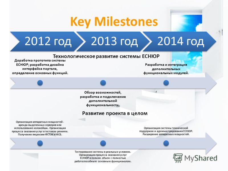 Key Milestones 2012 год2013 год2014 год Доработка прототипа системы ЕСНЮР; разработка дизайна интерфейса портала, определение основных функций. Обзор возможностей, разработка и подключение дополнительной функциональности. Разработка и интеграция допо