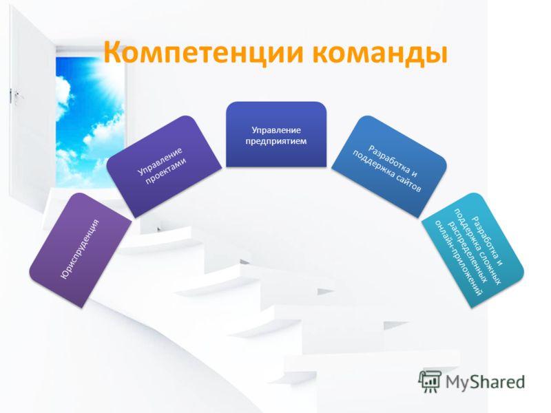 Компетенции команды Юриспруденция Управление проектами Управление предприятием Разработка и поддержка сайтов Разработка и поддержка сложных распределенных онлайн-приложений