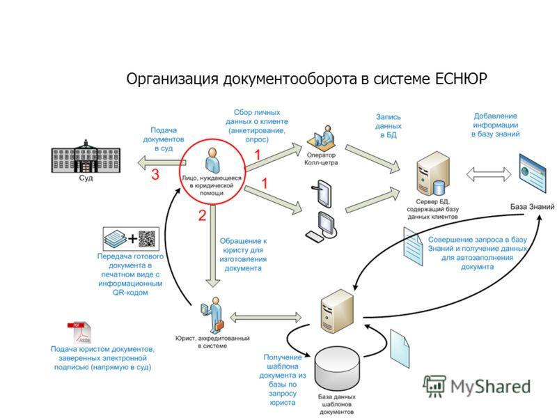 Организация документооборота в системе ЕСНЮР
