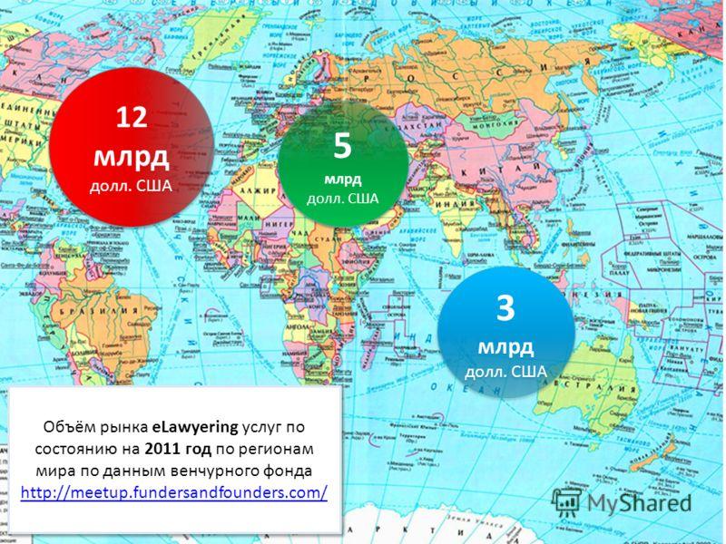 12 млрд долл. США 5 млрд долл. США 5 млрд долл. США 3 млрд долл. США Объём рынка eLawyering услуг по состоянию на 2011 год по регионам мира по данным венчурного фонда http://meetup.fundersandfounders.com/ http://meetup.fundersandfounders.com/ Объём р