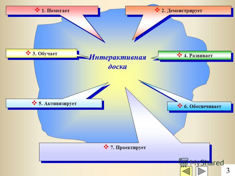 Интерактивная доска 1. Помогает 2. Демонстрирует 3. Обучает 4. Развивает 5. Активизирует 7. Проектирует 6. Обеспечивает 3