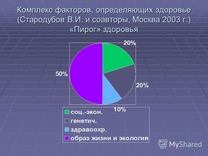 Комплекс факторов, определяющих здоровье (Стародубов В.И. и соавторы, Москва 2003 г.) «Пирог» здоровья