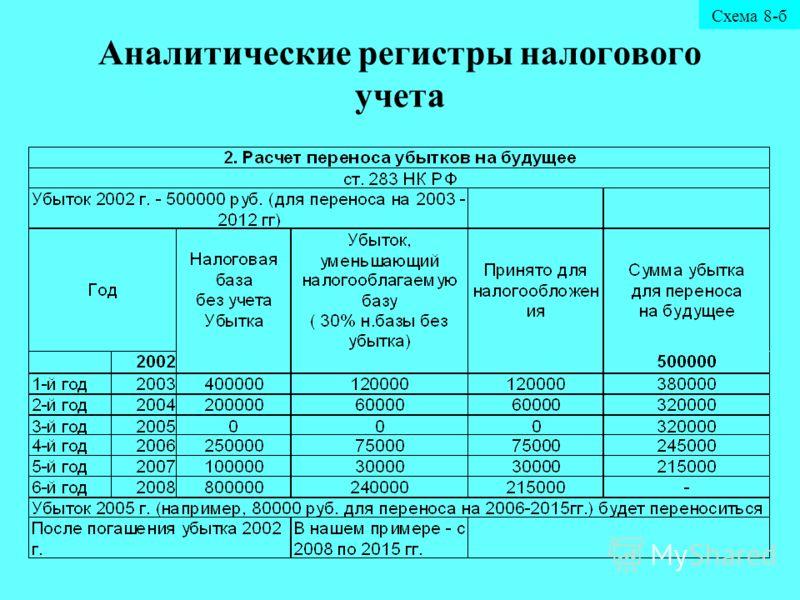 налогового учета Схема 8-б