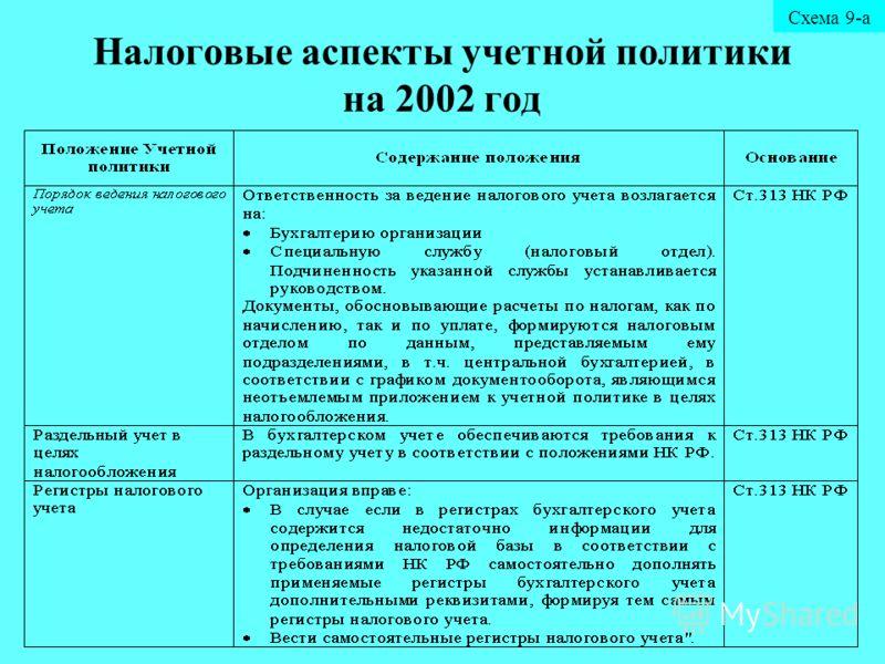 Налоговые аспекты учетной политики на 2002 год Схема 9-а